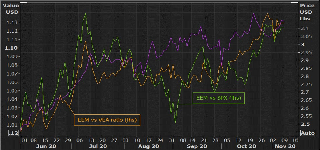 Emerging market relative performance and copper prices