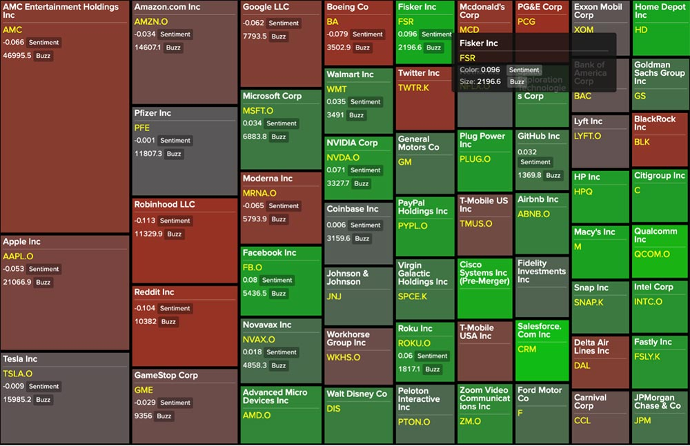 Figure 1: Heatmap depicting the most positive global stocks according to the media over the past year, where green is positive and red is negative media sentiment