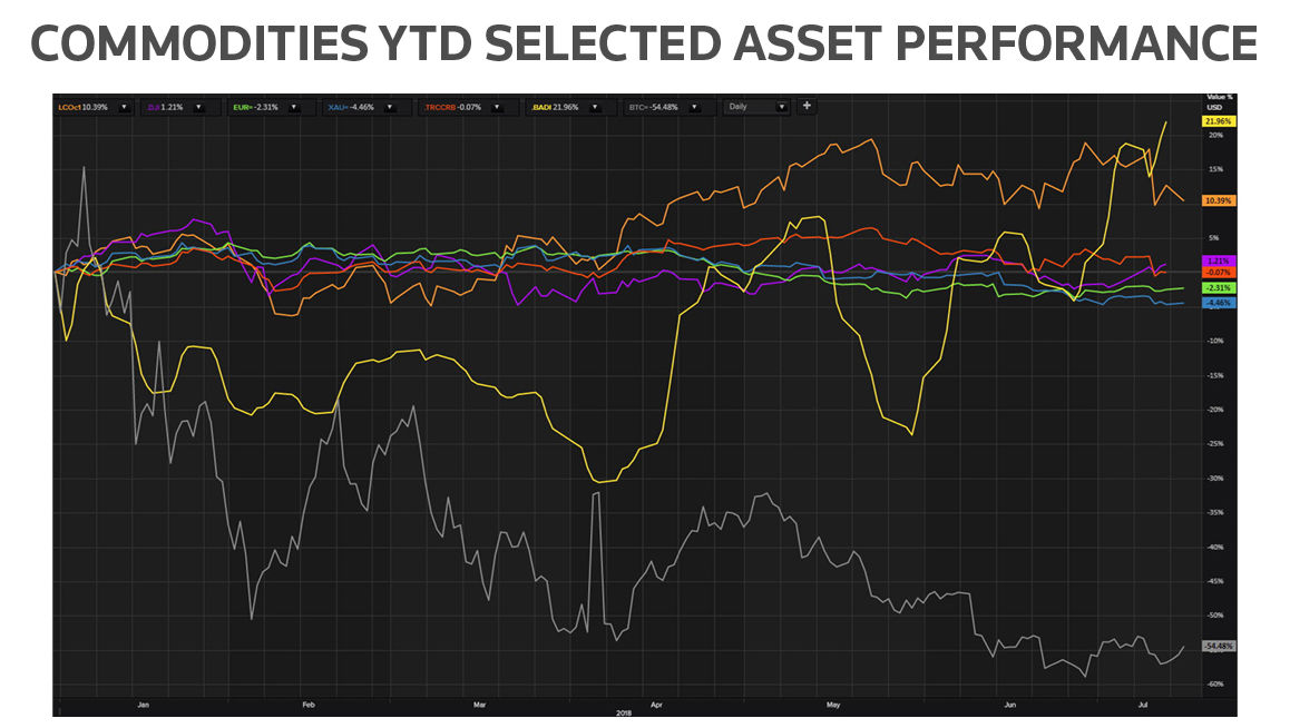 Commodities YTD selected asset performance. Turning commodities big data into digital gold