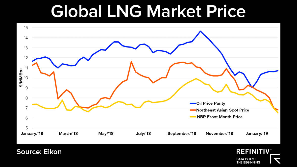 The global LNG market price. Is the LNG market turning in 2019?