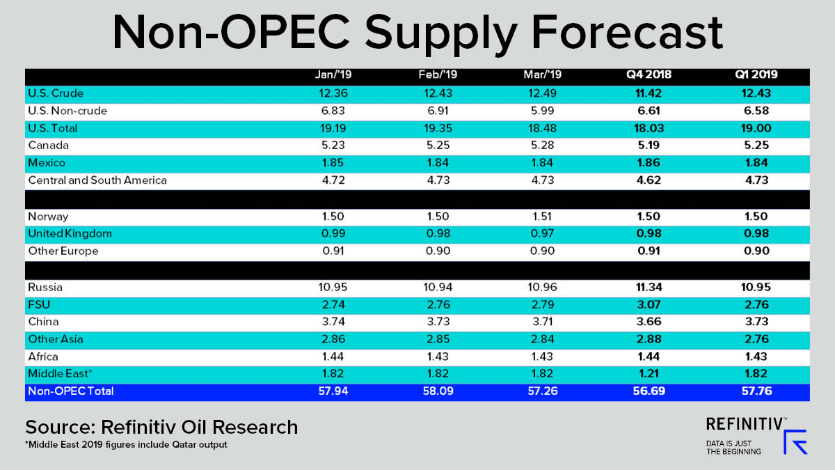 Non-OPEC Supply Forecast. Will oil prices recover in 2019?