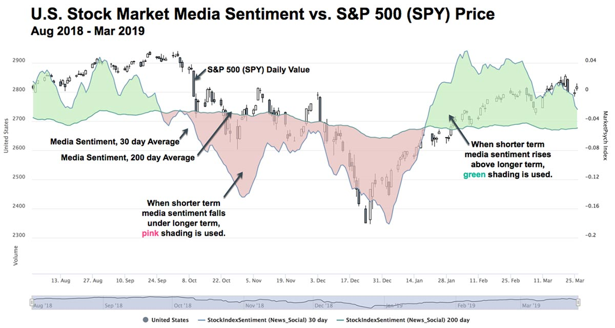 U.S. stock market sentiment vs S&P 500. Exploring AI trends in wealth management