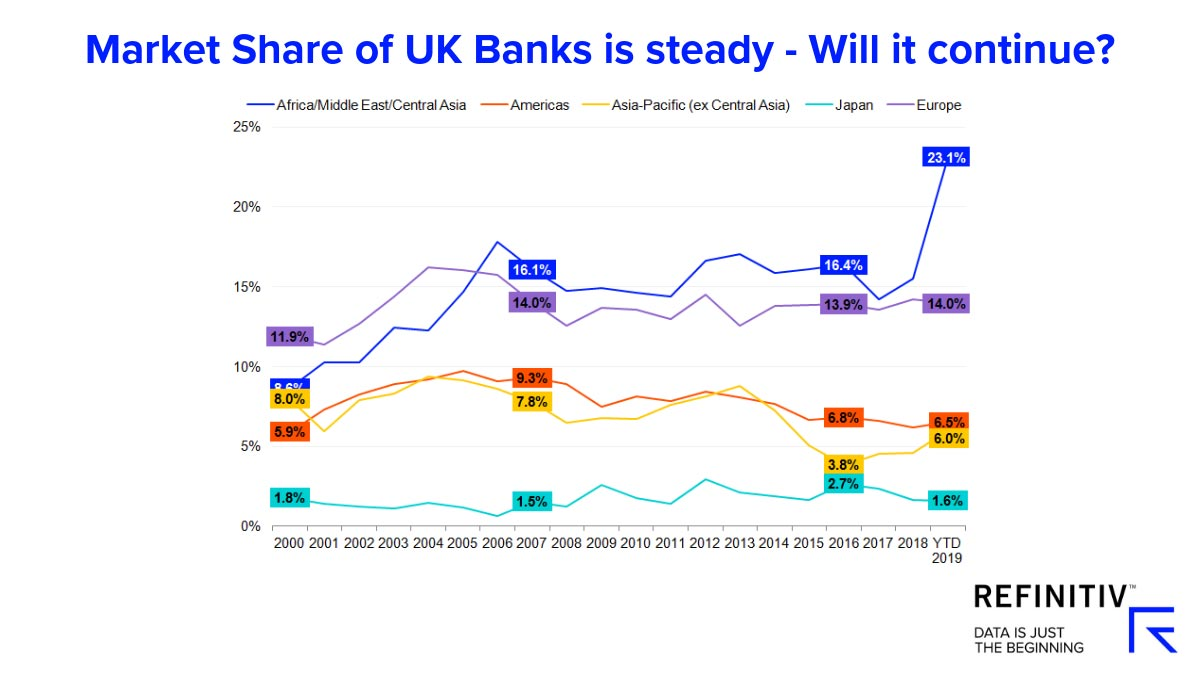 Market share of UK banks is steady - will it continue? Brexit-impact-on-UK-capital-markets