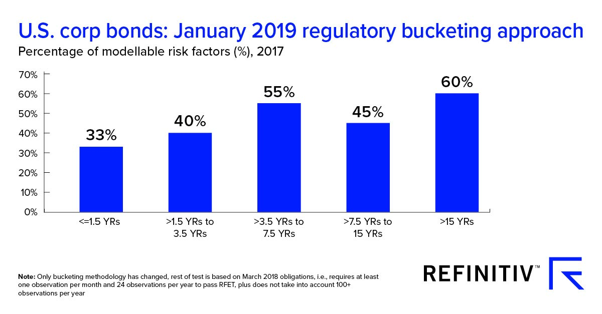 U.S. corporate binds: January 2019 regulatory bucketing approach. Passing the Risk Factor Eligibility Test