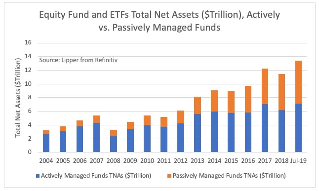 Equity fund and ETFS total net assets. Actively vs passively managed funds