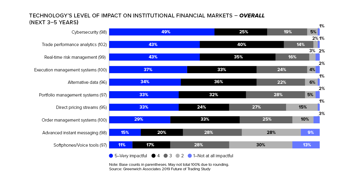 Technology's level of impact in institutional financial markets
