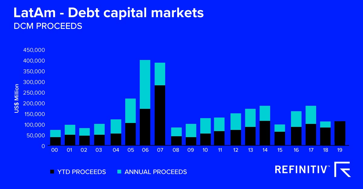 LatAm - Debt capital markets. A power surge for Latin America deal-making