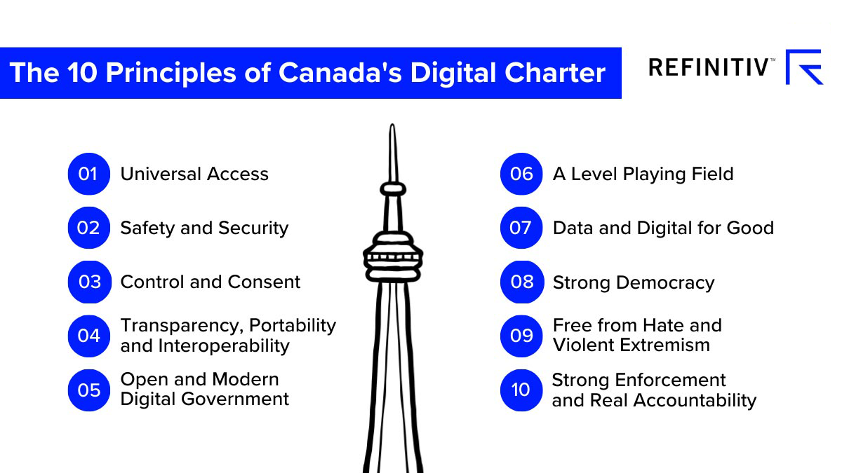 The 10 principles of Canada's Digital Charter