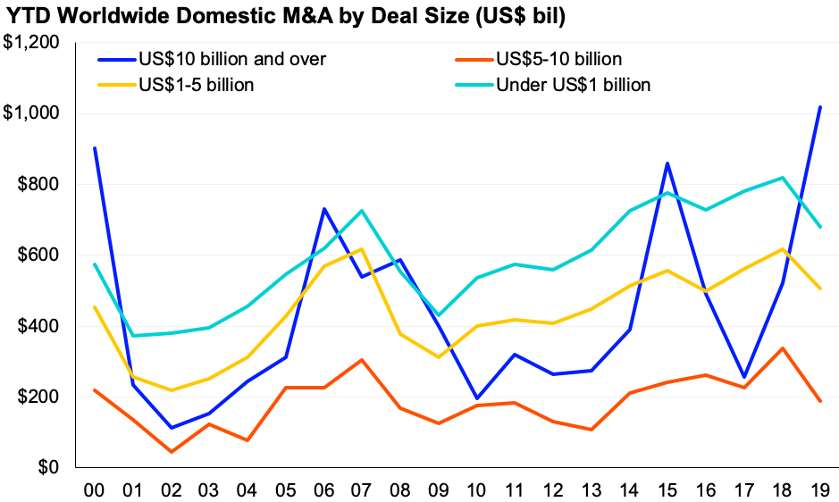Chart showing YTD worldwide domestic mergers and acquisitions by deal size (US$ bil)