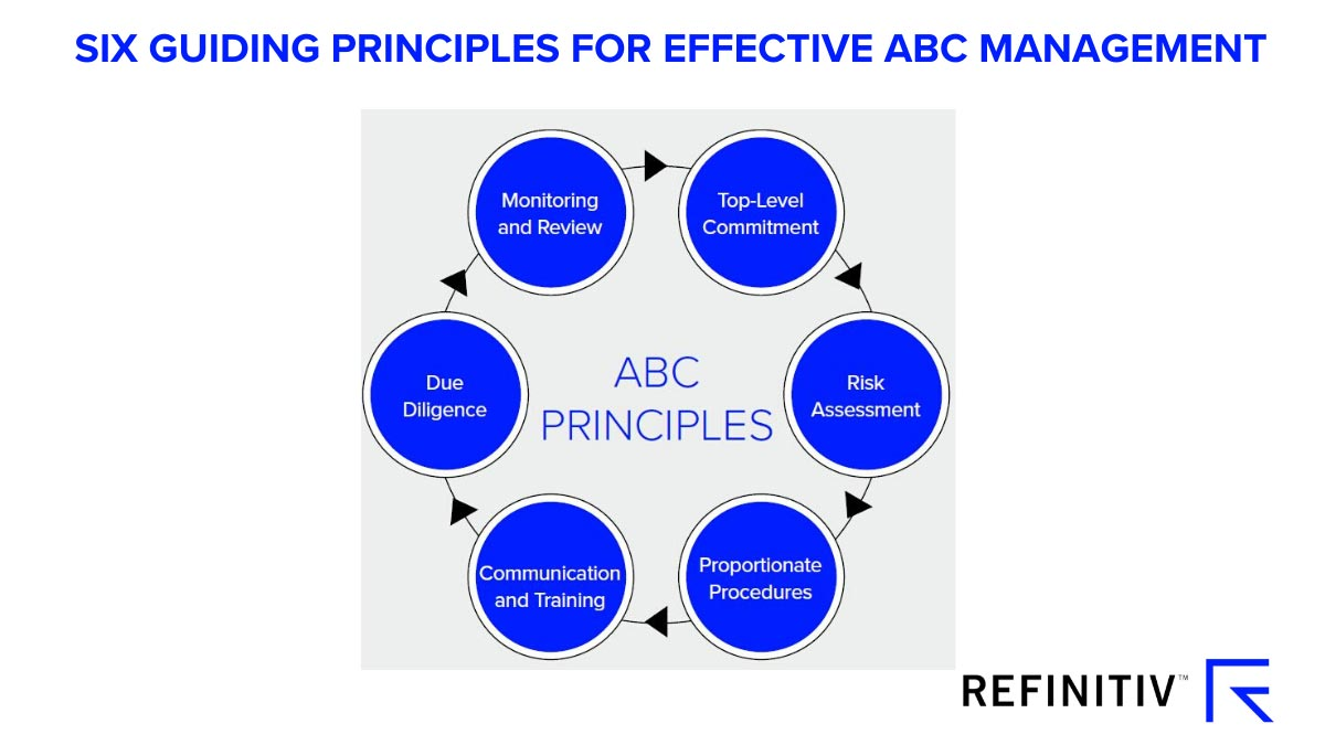 Principles for effective ABC management. The COVID-19 financial crime risks