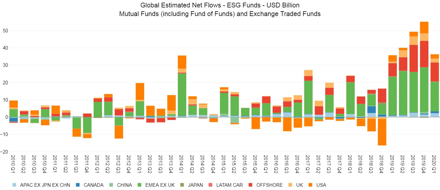 Global estimated net flows ESG. Strong ESG inflows outperform during COVID-19