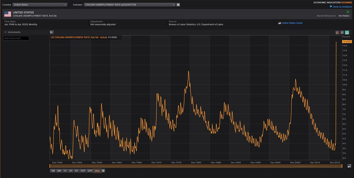 Graph showing the U.S. unemployment rate. COVID-19: What's the impact on forex trading?