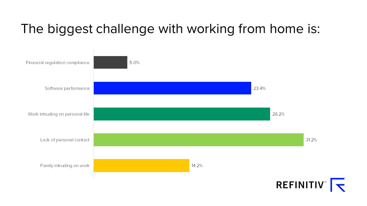 The biggest challenge working from home poll results. Using news and data to predict a COVID-19 recovery