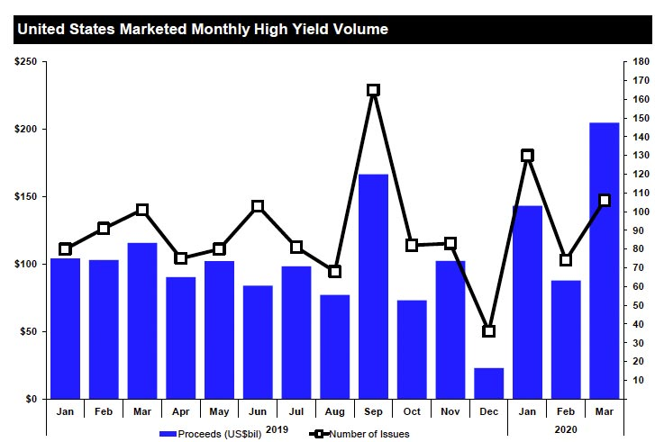 United States marketed monthly high yield volume. What's behind the surge in U.S. corporate debt?