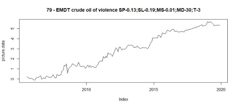 The violence index of crude oil