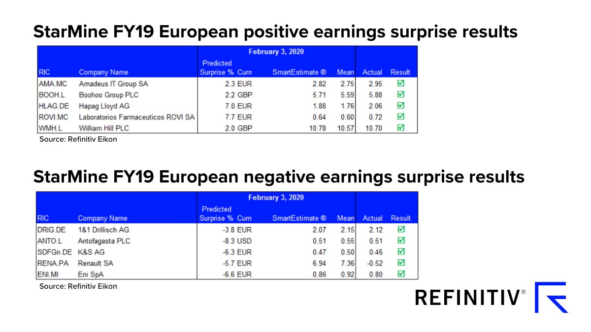 StarMine FY19 European positive and negative earnings surprise results. COVID-19: Analyzing future corporate earnings