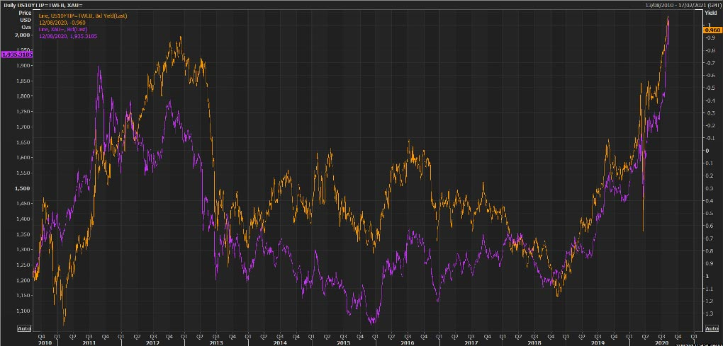 Figure 3: U.S. 10-yr Treasury yield vs Gold price. Can the gold price rally be sustained?