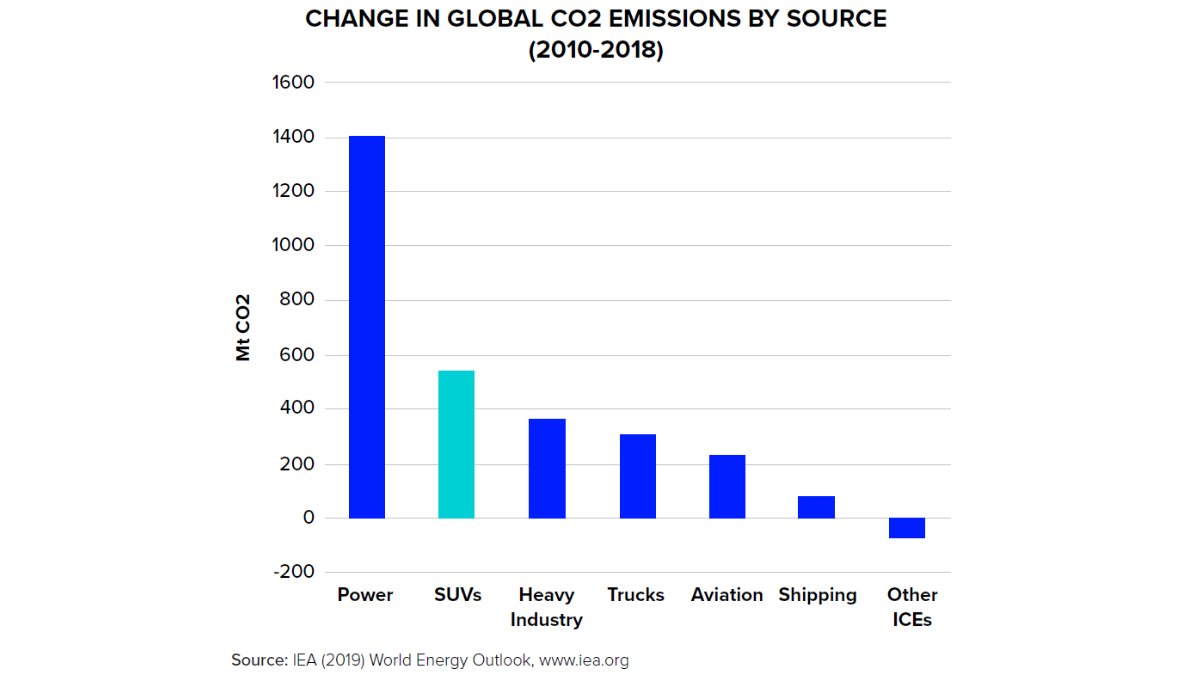 A chart showing global CO2 emissions by source 2010-2018