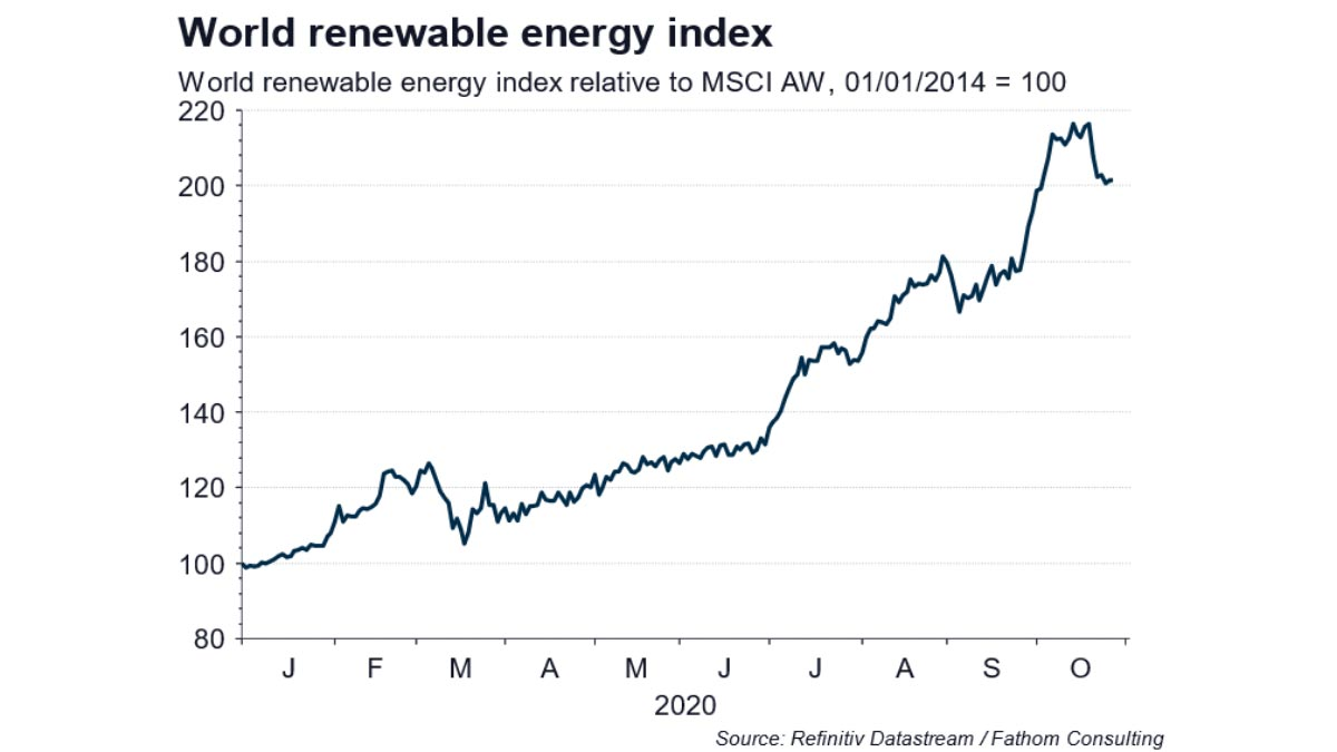 World renewable energy index. Climate economics and the U.S. election