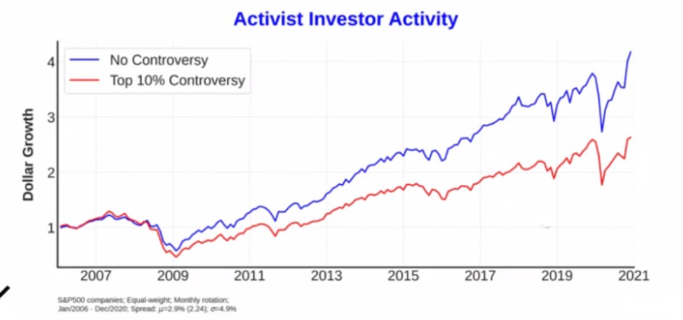 Graph highlighting activist investor activity. How can NLP be used to quantify ESG analytics?