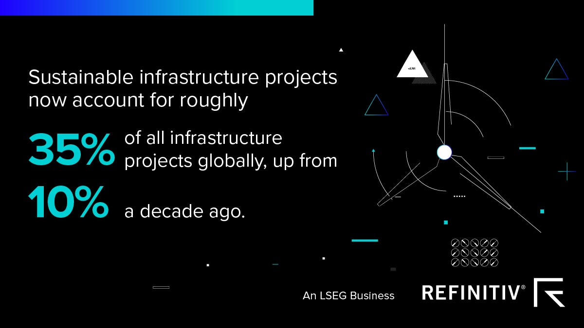 Sustainable infrastructure projects now account for roughly 35 percent of all infrastructure projects globally