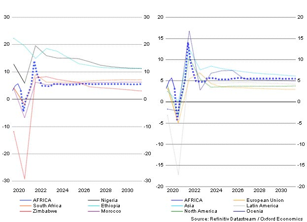 GDP growth forecasts over the next 10 years. Which African economies will rebound in 2021?