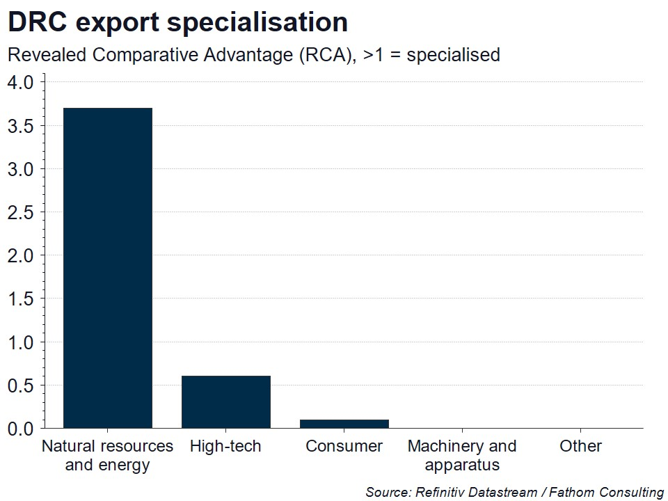 Chart showing DRC export specialisation. Revealed Comparative Advantage (RCA), >1 = specialised.