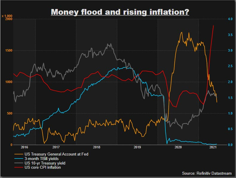 Money flood and rising inflation. Is the world holding down U.S. Treasury yields?