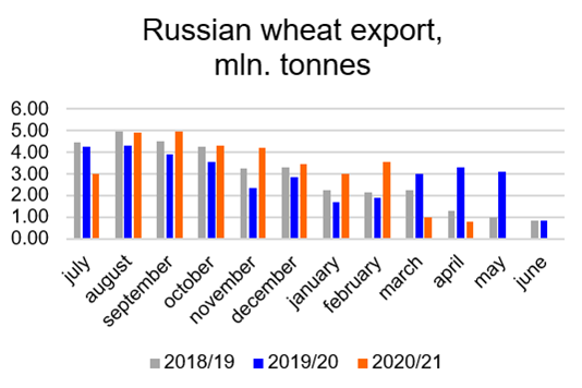 Bar graph comparing Russian wheat exports between 2018/19, 2019/20 and 2020/21 in millions of tonnes