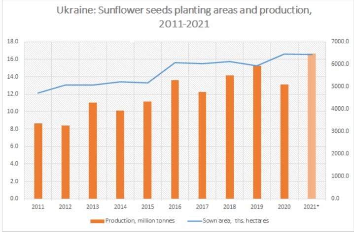 Sunflower seed planted area and production estimates across Ukraine, from 2021-2021