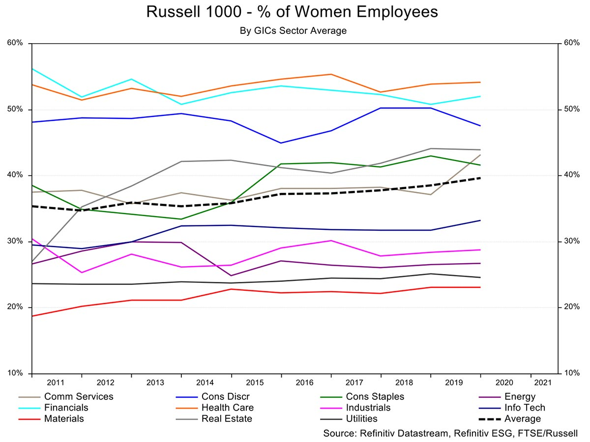 Percentage of women employed by Russell 1000 companies