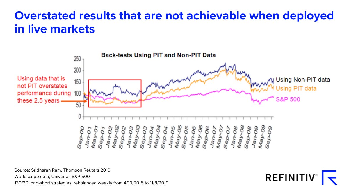 Overstated results that are not achievable when deployed in live markets
