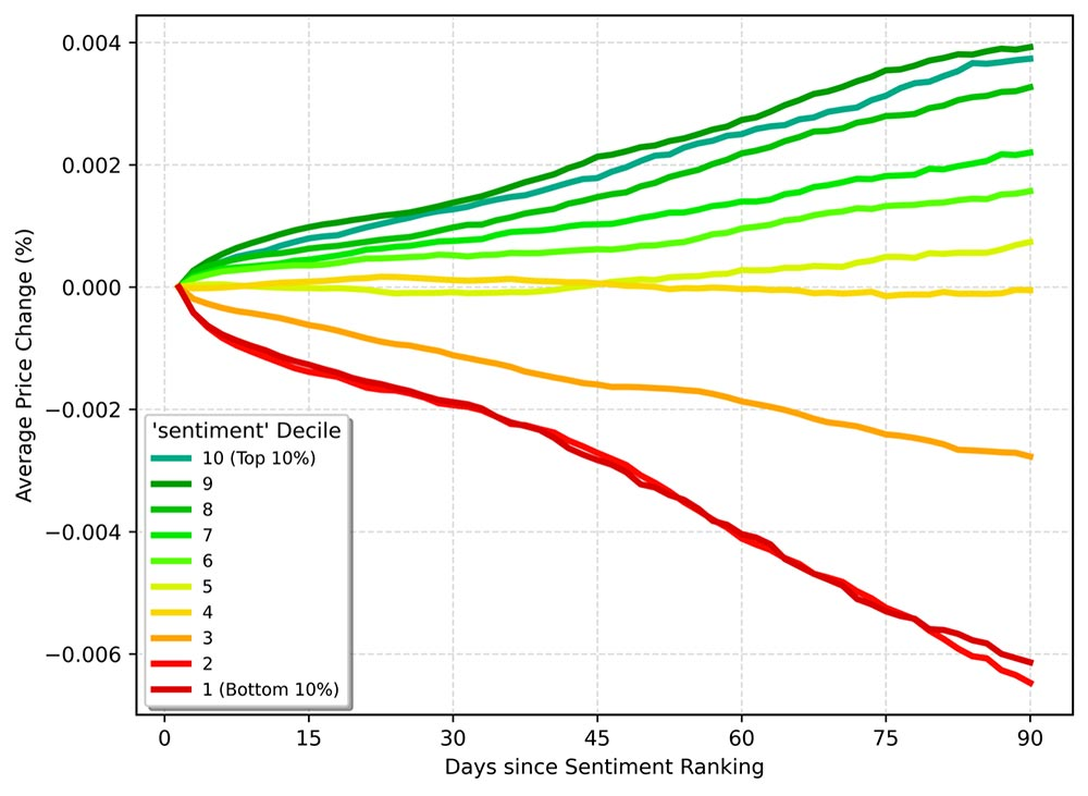 Figure 2. Decile returns of global stocks ranked by average sentiment over the prior 30 days and tracked forward over the subsequent 90 days. The most positive deciles (green) significantly outperform the most negative (red) over 90 days.